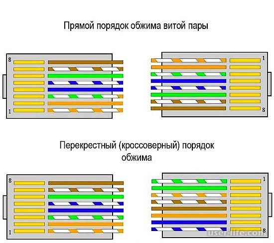 цветовая схема обжатия коннектора