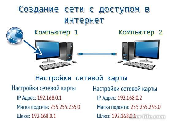 Как соединить два персональных компьютера по сети напрямую
