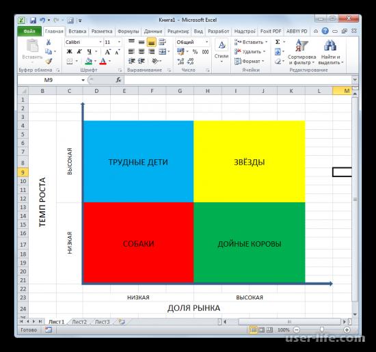 Матрица БКГ в Excel: пример как построить (Эксель)