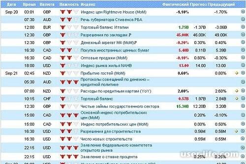 Календарь форекса процентные ставки играть в forex