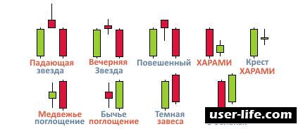 Японские свечи для начинающих: лучшие стратегии графический анализ финансовых рынков комбинации (бинарные опционы Олимп трейд развороты лучшие тренд индикатор биржа график метод сигналы фигуры книга Стив Нисон за гранью читать)