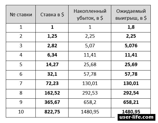 Метод Мартингейла: стратегия система торговля калькулятор для бинарных опционов таблица (принцип тактика ставки советник теория роботы расчет)
