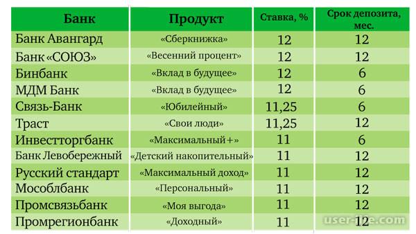 Таблица процентов кредита