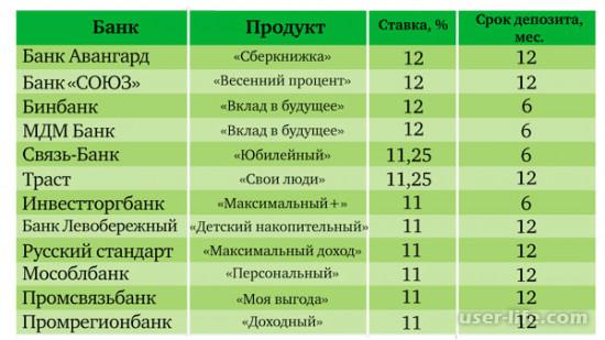 Надежные вклады в банках Москвы: лучшие выгодные максимальные высокие процентные ставки топ 50  в рублях евро долларах для физических лиц пенсионеров (сравнительная таблица банки ру  2018 2019 на 3 месяца год Втб Хоум кредит Альфа)