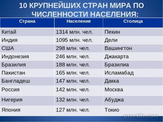 Рейтинг численности населения стран мира: какая таблица диаграмма крупнейшие территория занятость крупнейшие маленькие самые большие по годам города составляет человек России Китая Индии США (общая данные Земли места увеличение площадь динамика низкая)