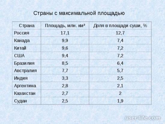 Какие самые крупные по площади страны мира: Россия Канада территории диаграмма 1 2 3 4 5 7 10 места занимаемая численность население по убыванию (таблица карта мира в порядке список топ первая десятка столицы средние)