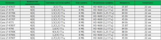 Процессоры для сокета Intel LGA 1150