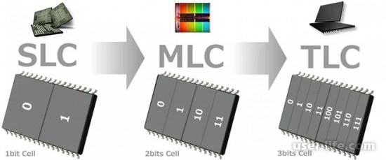 Ssd Tlc или Mlc что лучше Slc Qlc (типы флеш памяти 3d Nand)