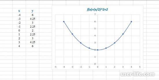 Excel график зависимости x от y с осями