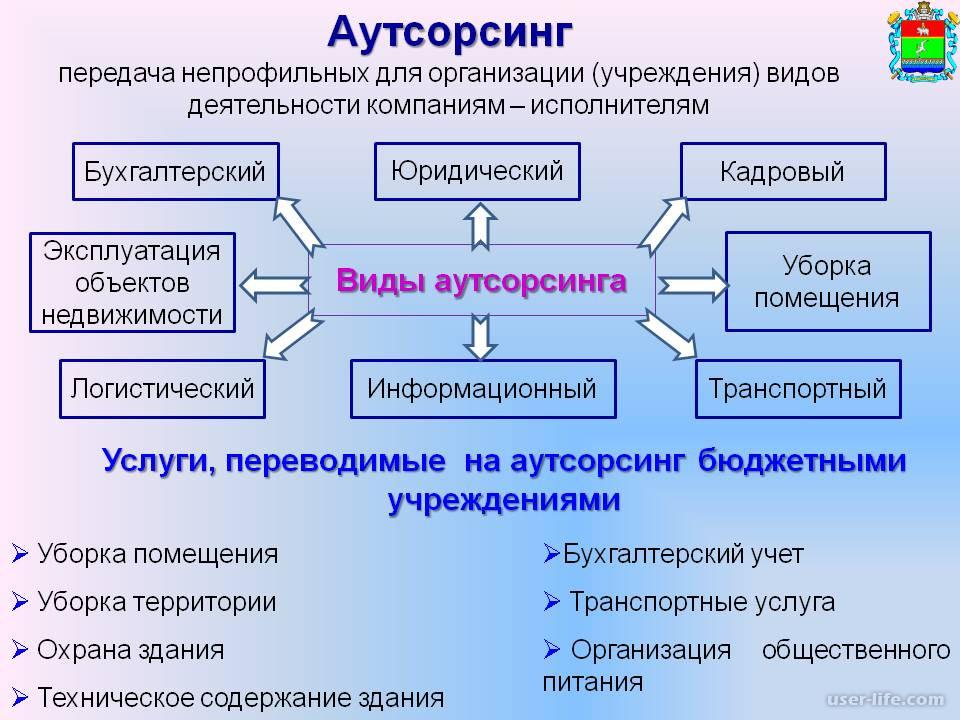 Передача непрофильных функций на аутсорсинг кем назначается главный бухгалтер организации