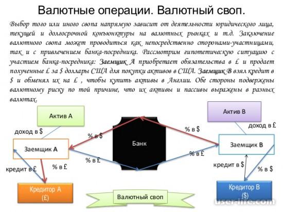 Сделки Cвоп (Swap)