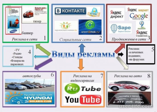 Где разместить рекламу в интернете бесплатно