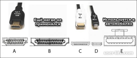Типы виды HDMI кабелей какие бывают