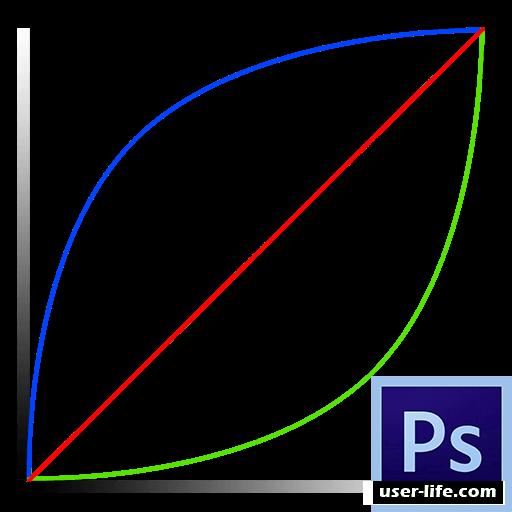 Работа с кривыми в Фотошопе как пользоваться инструментом