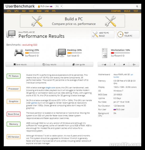 Тест производительности компьютера: как проверить программами и онлайн