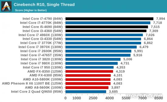 Сравним процессоры Intel и Amd: что лучше (i3 i5 i7 Core HD Graphycs Celeron Ryzen Radeon FX A8)