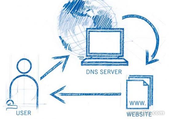 Что делает DNS сервер зачем он нужен как включить настроить