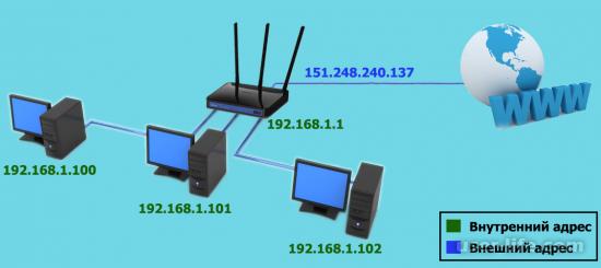 Что такое IP-адрес простыми словами зачем нужен как работает
