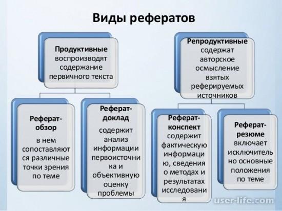 Что такое реферат: виды структура этапы составления как правильно писать самому