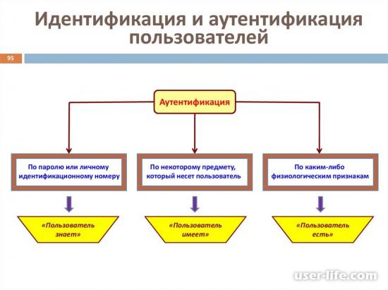Что такое аутентификация определение методы виды значение как пройти